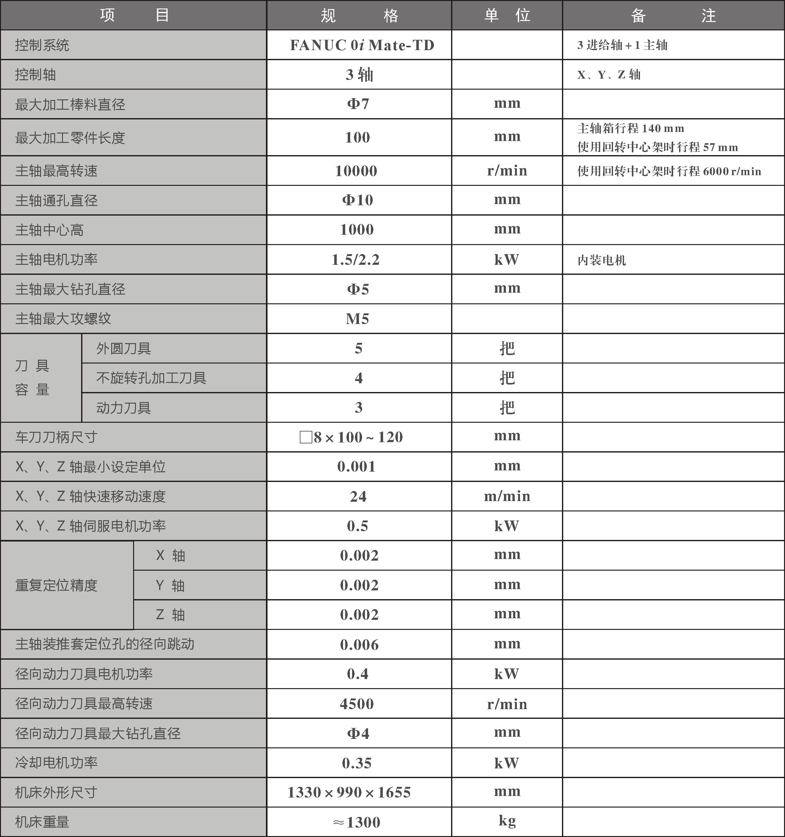 CKN1107II必威betway登陆地址参数表